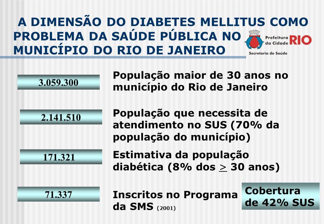 A DIMENSÃO DO DIABETES MELLITUS COMO PROBLEMA DA SAÚDE PÚBLICA NO MUNICÍPIO DO RIO DE JANEIRO