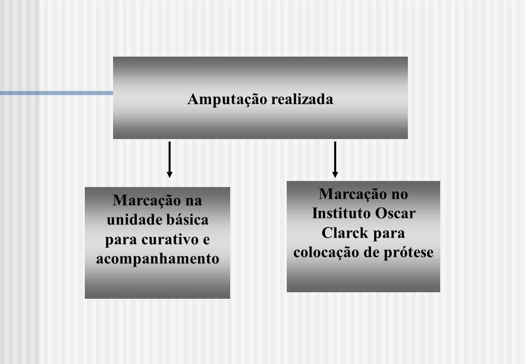 Marcação no Instituto Oscar Clarck para colocação de prótese
