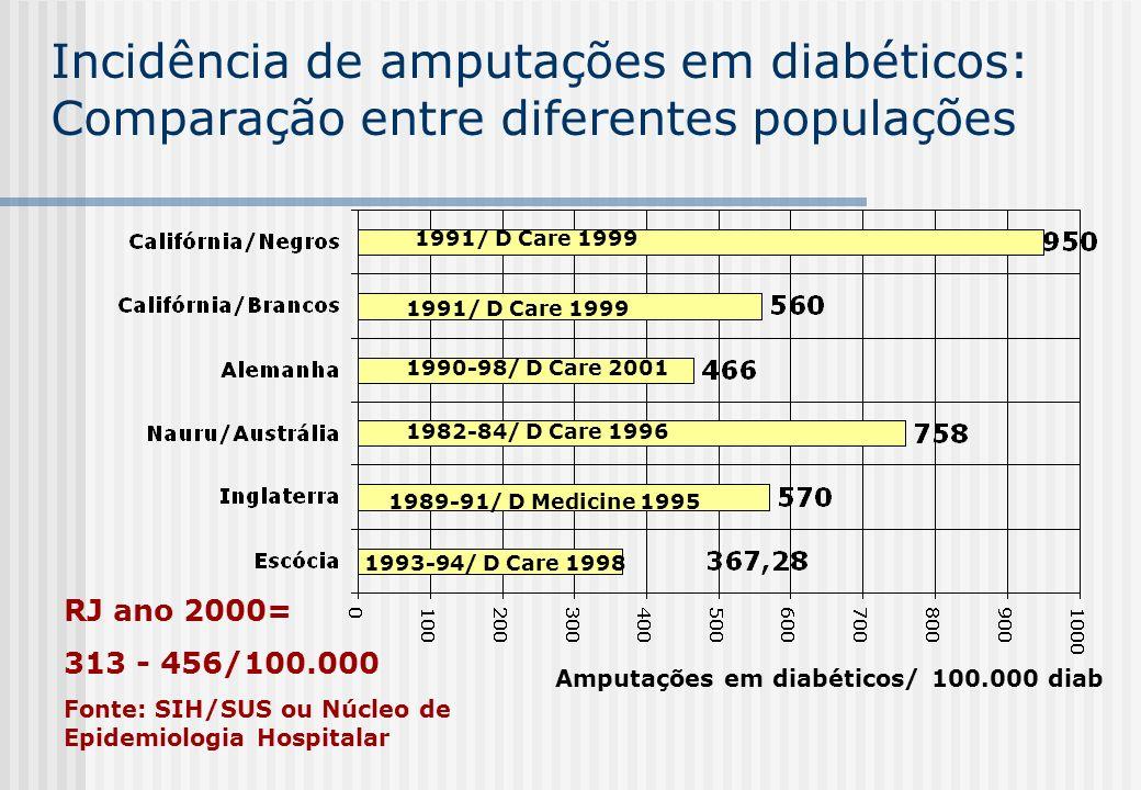 Incidência de amputações em diabéticos: Comparação entre diferentes populações