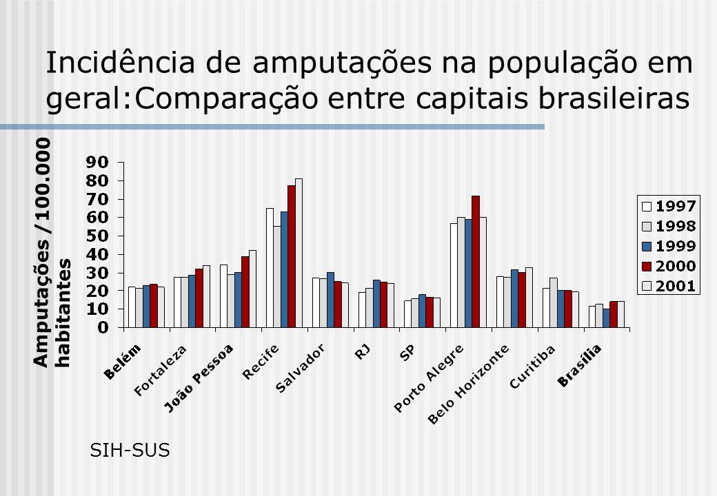 Incidência de amputações na população em geral:Comparação entre capitais brasileiras