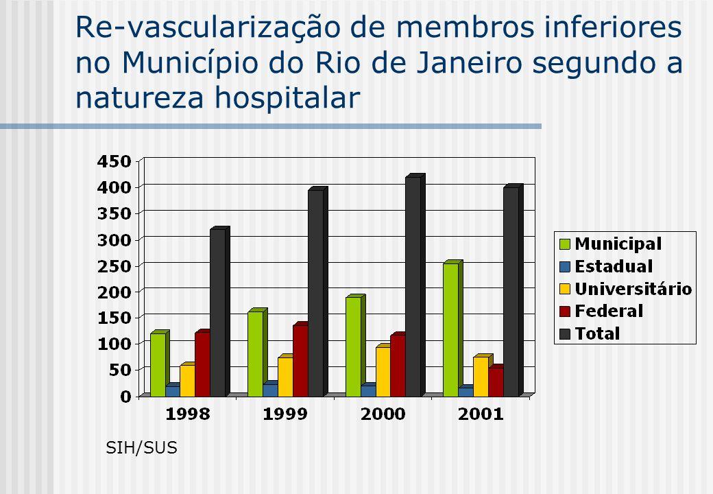 Re-vascularização de membros inferiores no Município do Rio de Janeiro segundo a natureza hospitalar