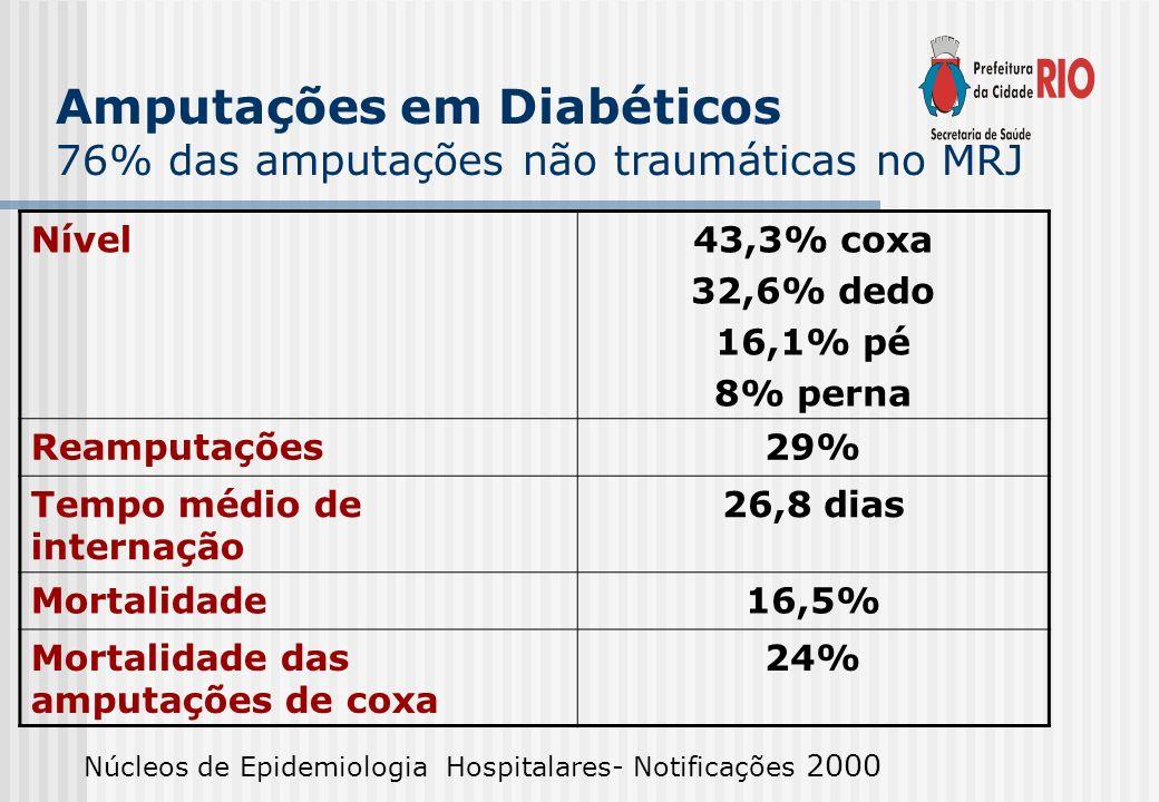 Amputações em Diabéticos
