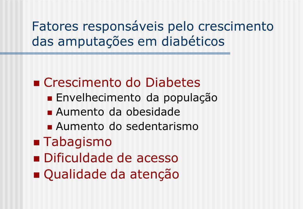 Fatores responsáveis pelo crescimento das amputações em diabéticos