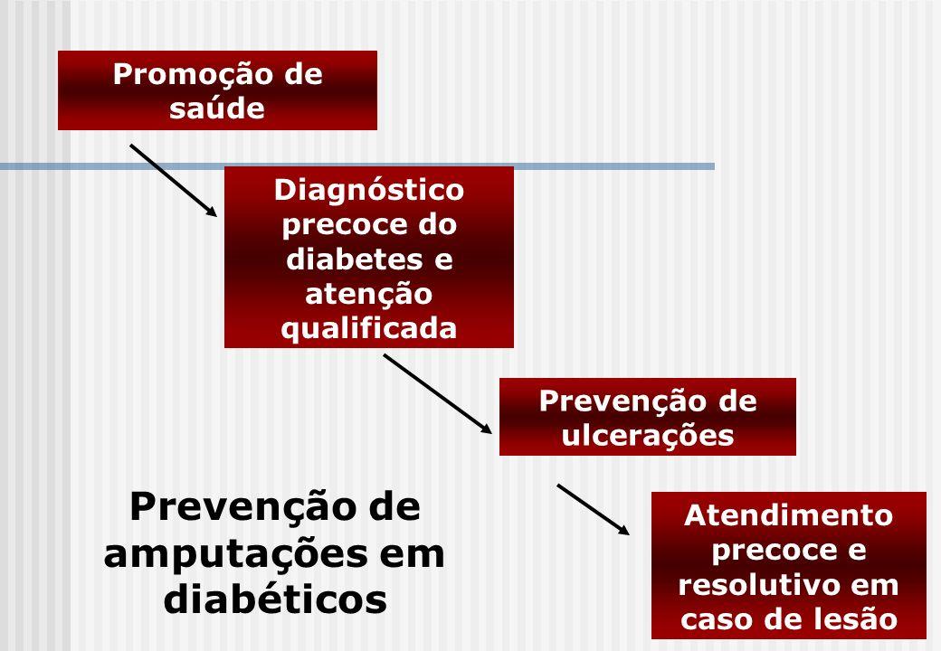 Prevenção de amputações em diabéticos
