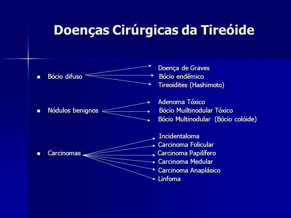 Doenças Cirúrgicas da Tireóide