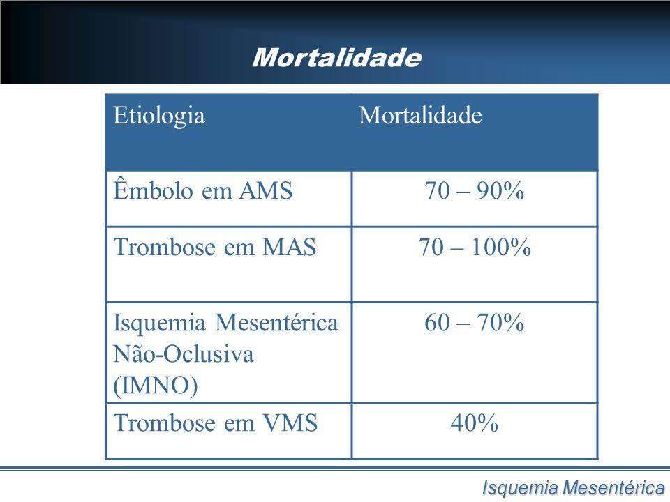 Isquemia Mesentérica Não-Oclusiva (IMNO) 60 – 70%