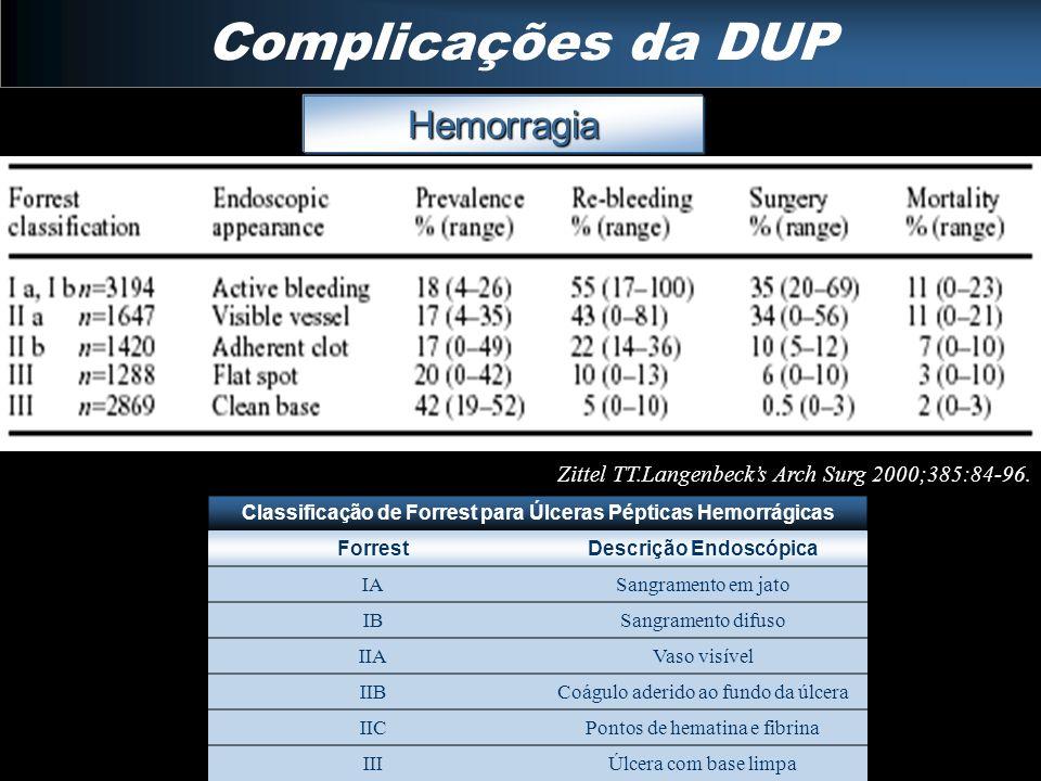 Complicações da DUP Hemorragia