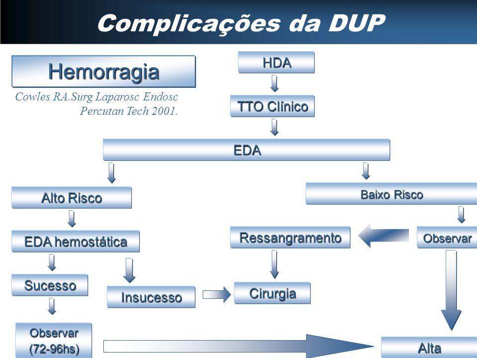 Complicações da DUP Hemorragia HDA TTO Clínico EDA Alto Risco