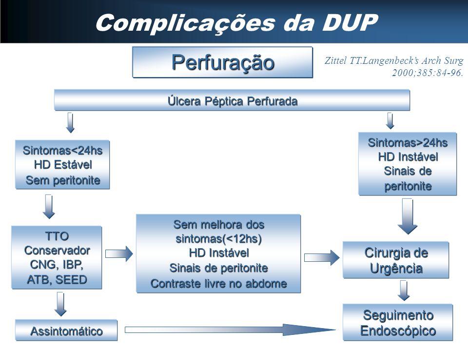 Complicações da DUP Perfuração Cirurgia de Urgência
