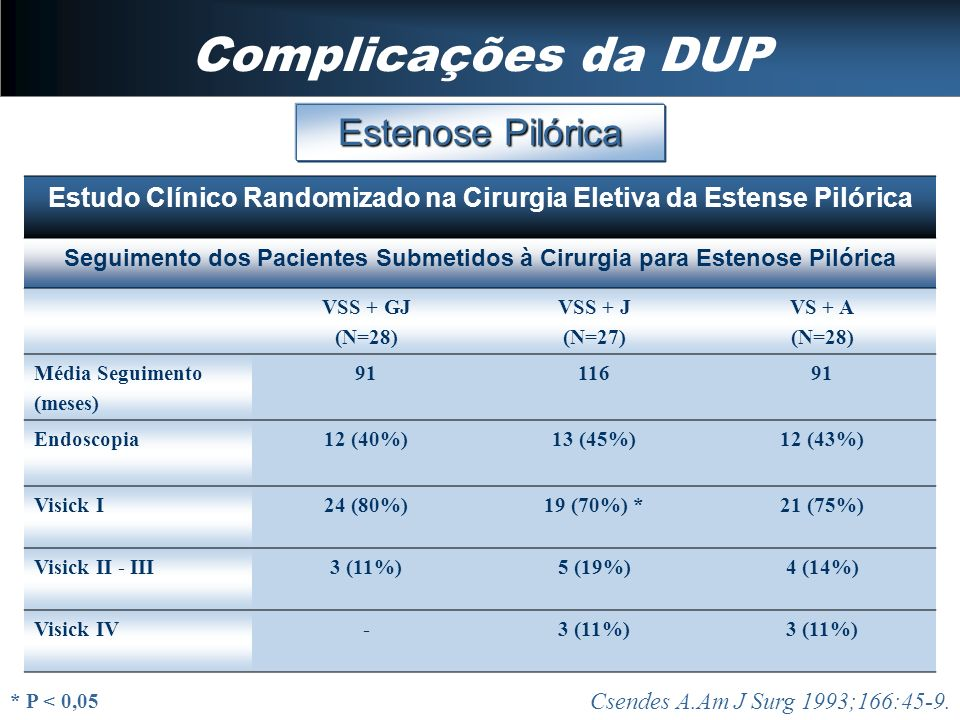 Complicações da DUP Estenose Pilórica