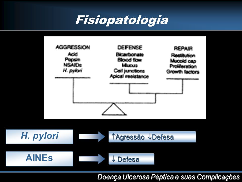 Fisiopatologia H. pylori AINEs Agressão Defesa  Defesa