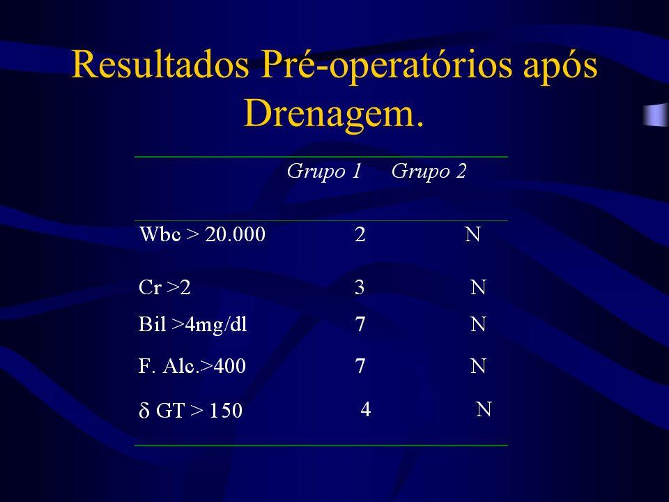 Resultados Pré-operatórios após Drenagem.