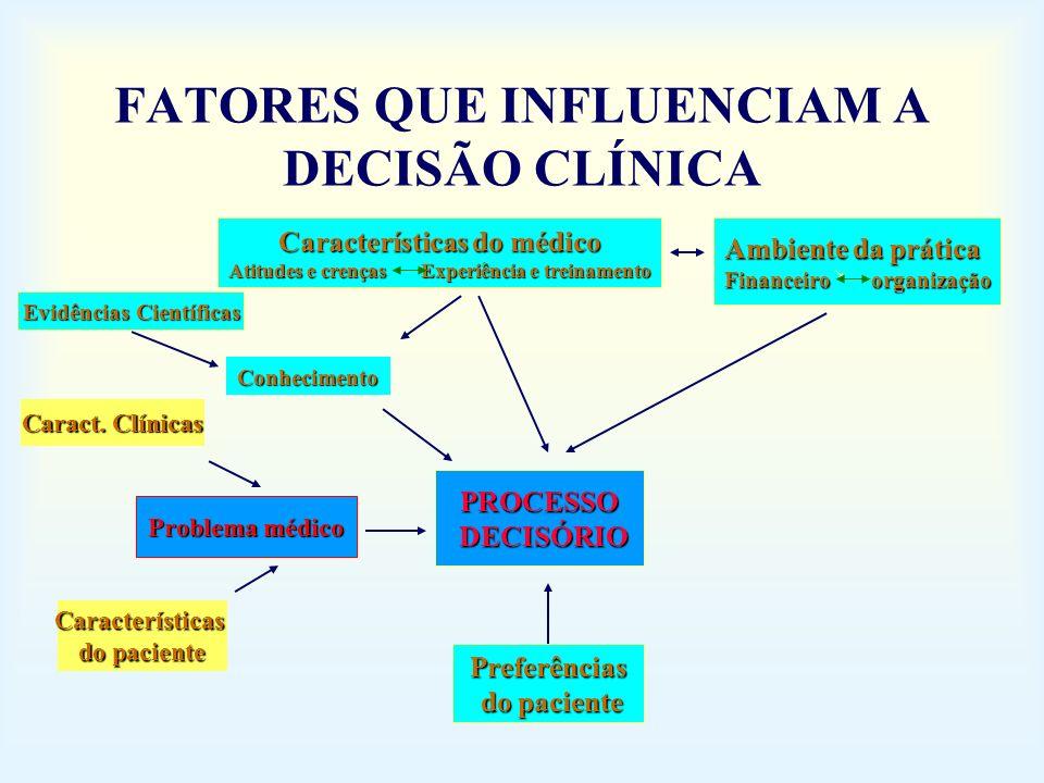 FATORES QUE INFLUENCIAM A DECISÃO CLÍNICA