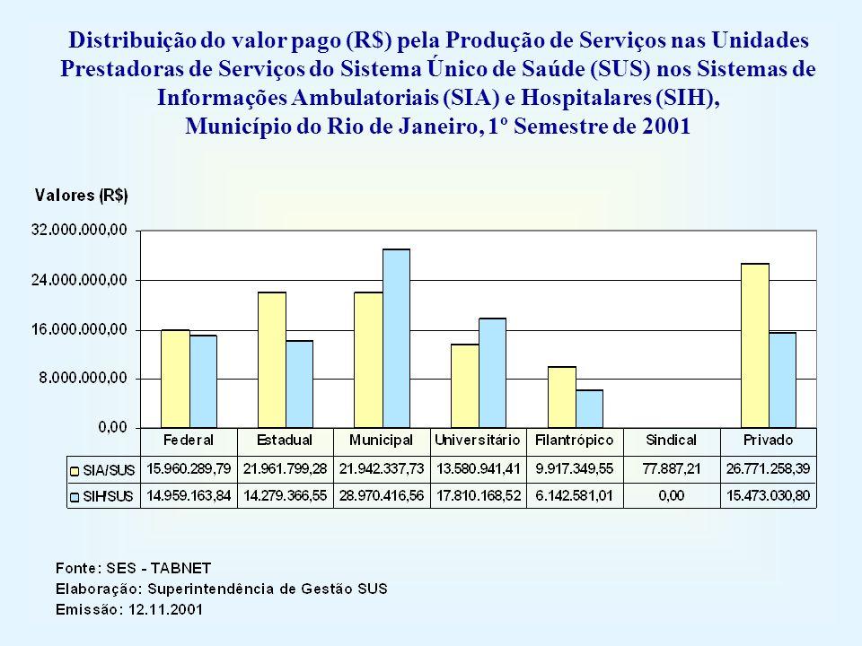 Distribuição do valor pago (R$) pela Produção de Serviços nas Unidades Prestadoras de Serviços do Sistema Único de Saúde (SUS) nos Sistemas de Informações Ambulatoriais (SIA) e Hospitalares (SIH), Município do Rio de Janeiro, 1º Semestre de 2001