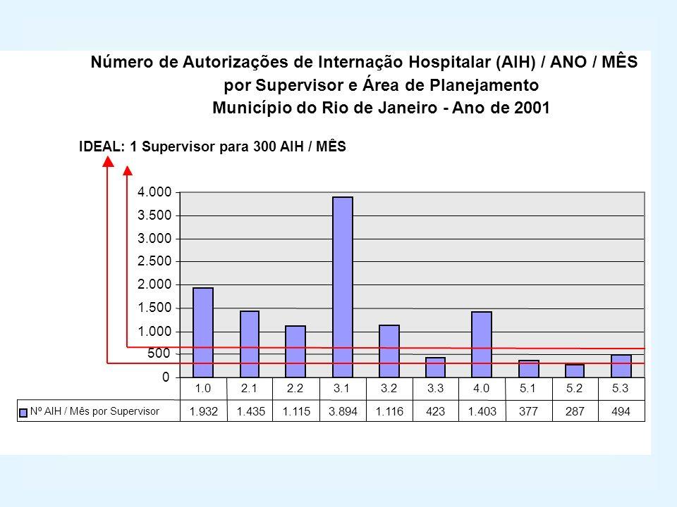 Número de Autorizações de Internação Hospitalar (AIH) / ANO / MÊS
