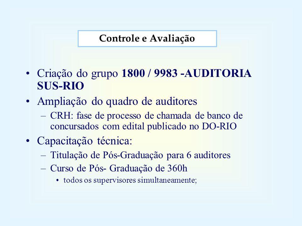 Criação do grupo 1800 / 9983 -AUDITORIA SUS-RIO