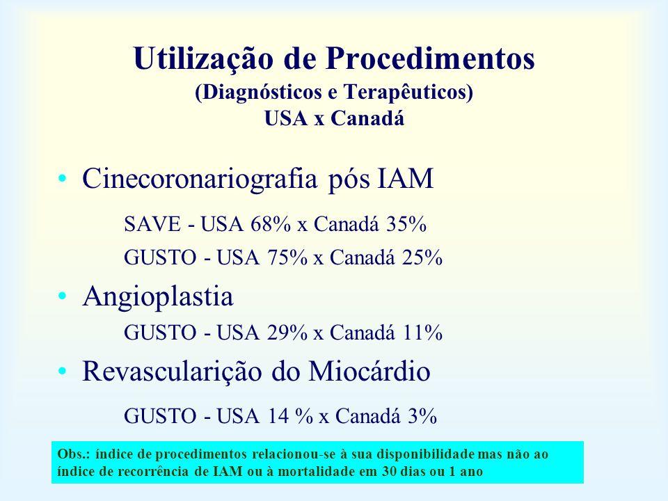 Utilização de Procedimentos (Diagnósticos e Terapêuticos) USA x Canadá