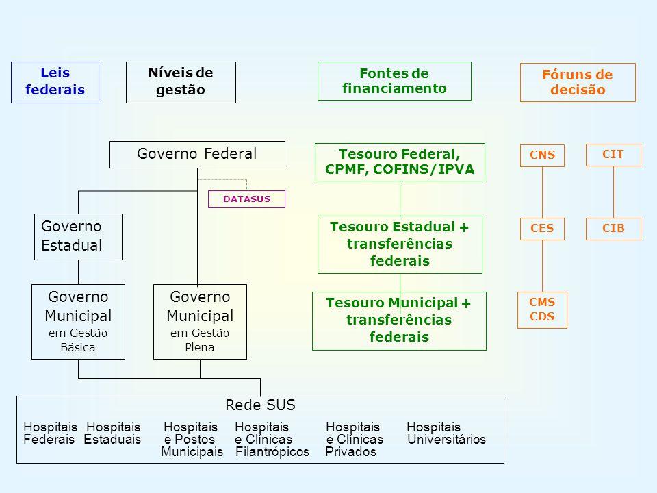 Governo Municipal em Gestão Básica Governo Municipal em Gestão Plena
