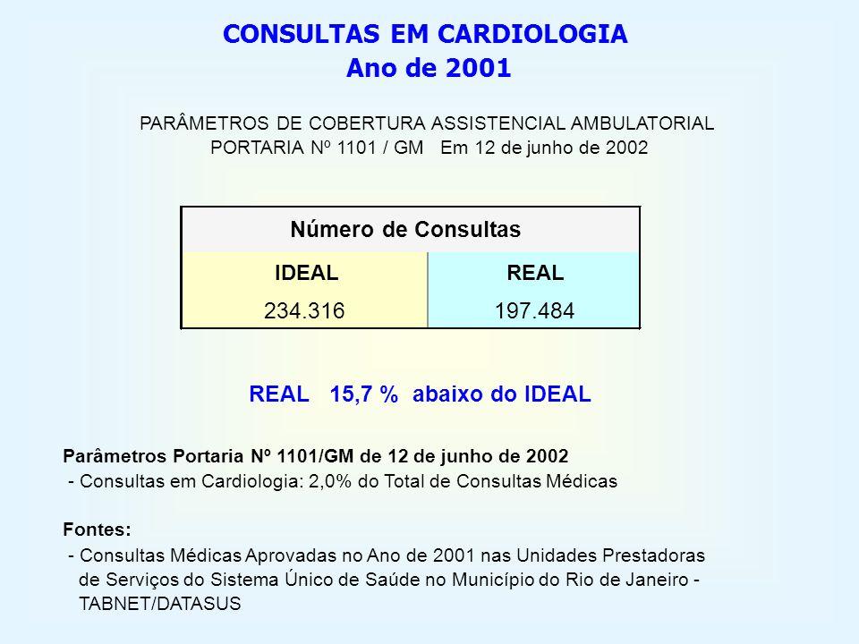 CONSULTAS EM CARDIOLOGIA Ano de 2001