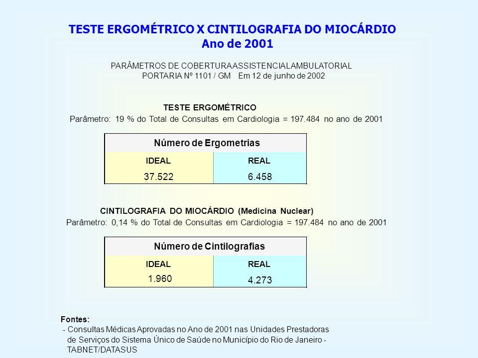 TESTE ERGOMÉTRICO X CINTILOGRAFIA DO MIOCÁRDIO Ano de 2001