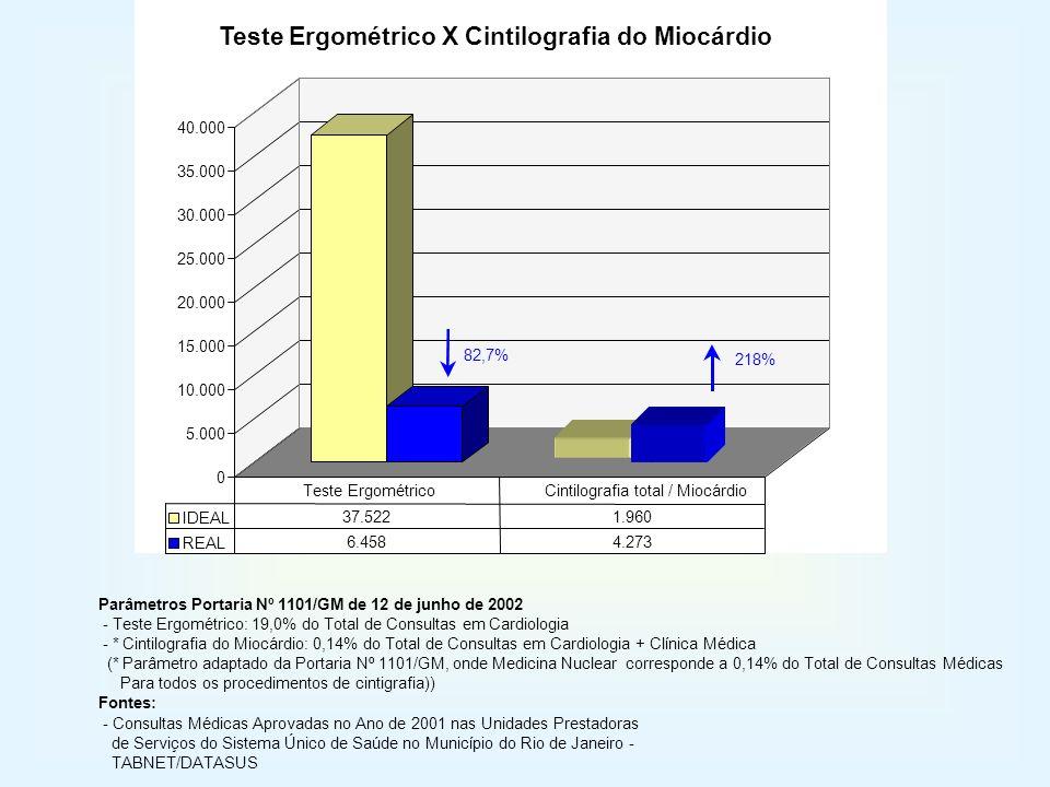 Teste Ergométrico X Cintilografia do Miocárdio