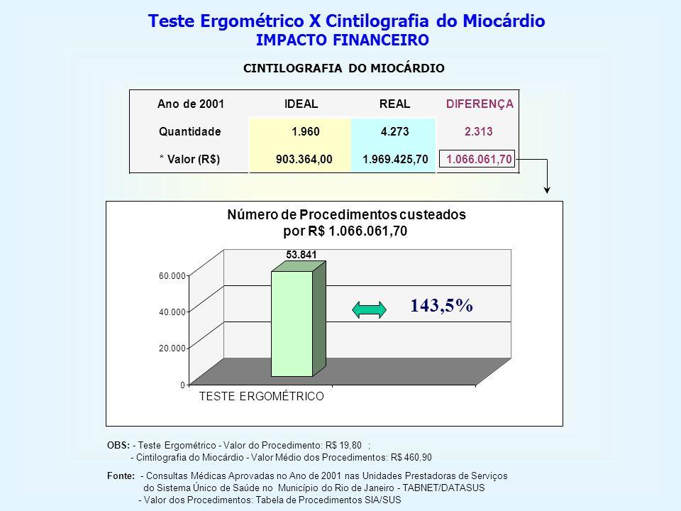 143,5% Teste Ergométrico X Cintilografia do Miocárdio