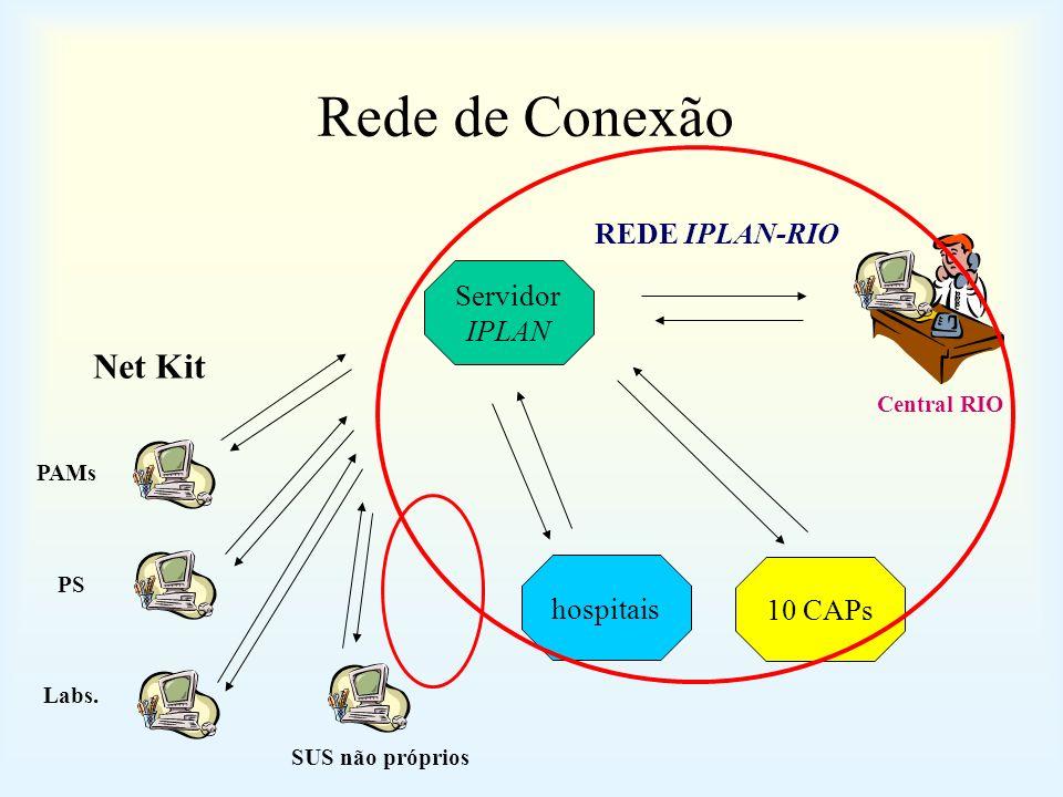 Rede de Conexão Net Kit REDE IPLAN-RIO Servidor IPLAN hospitais