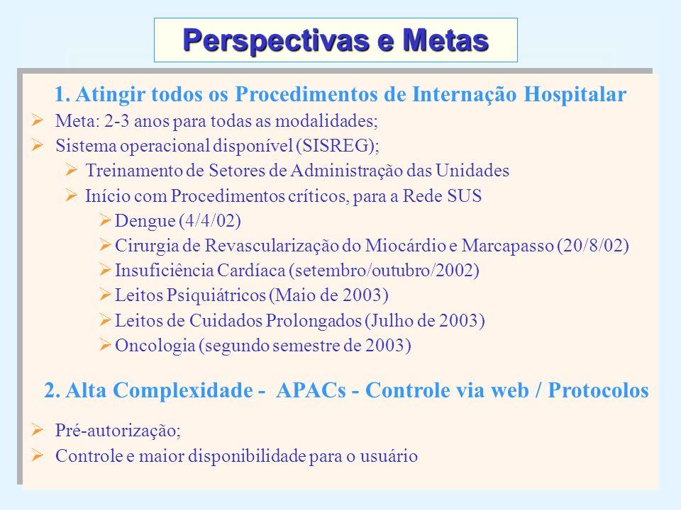 Perspectivas e Metas 1. Atingir todos os Procedimentos de Internação Hospitalar. Meta: 2-3 anos para todas as modalidades;