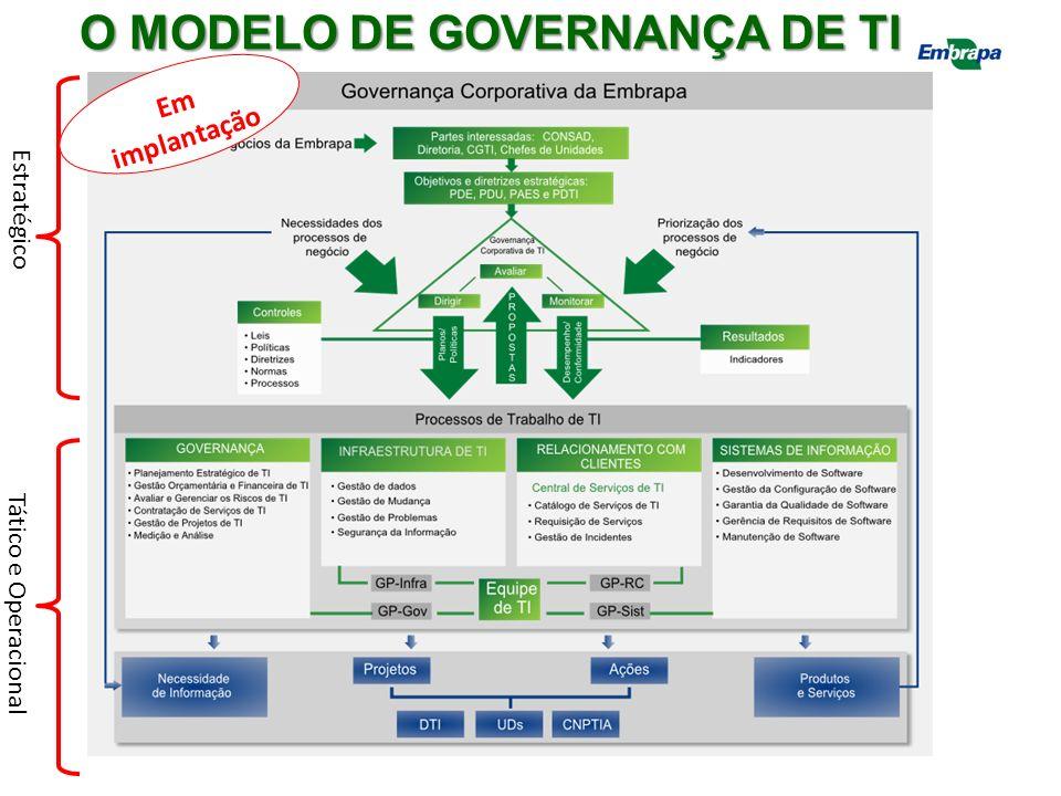 O MODELO DE GOVERNANÇA DE TI
