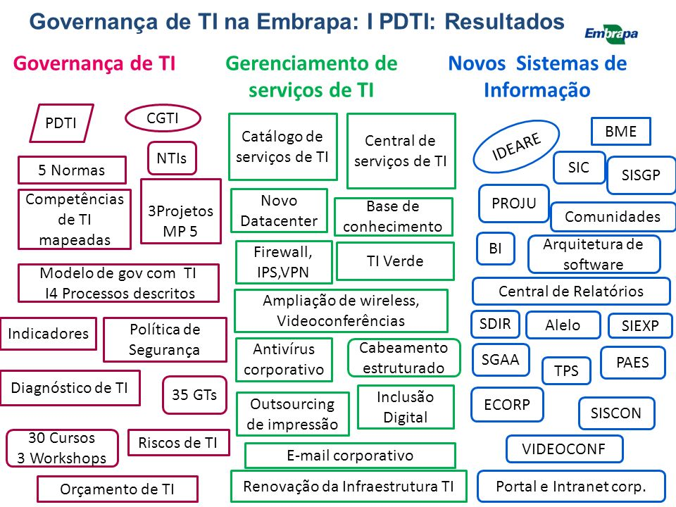 Governança de TI na Embrapa: I PDTI: Resultados Governança de TI