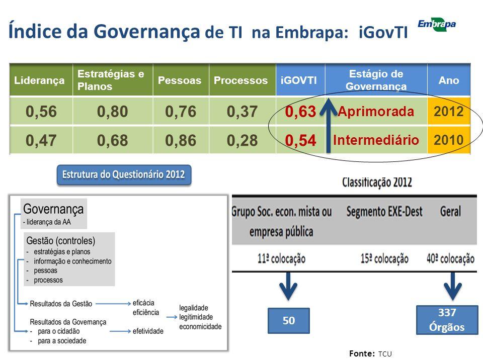 Índice da Governança de TI na Embrapa: iGovTI