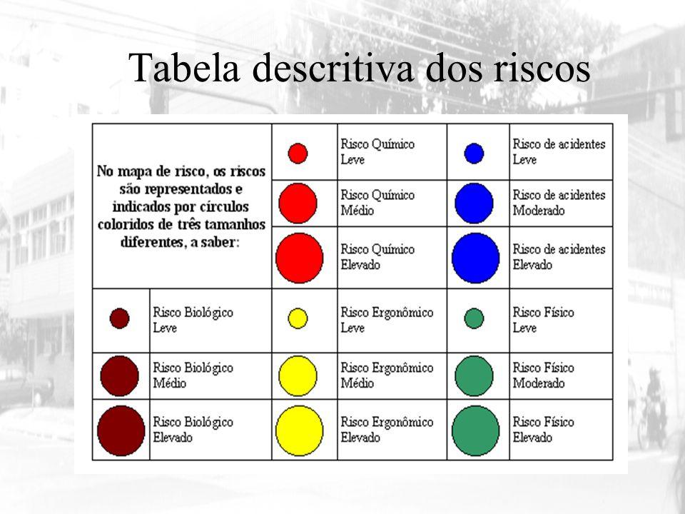 Tabela descritiva dos riscos