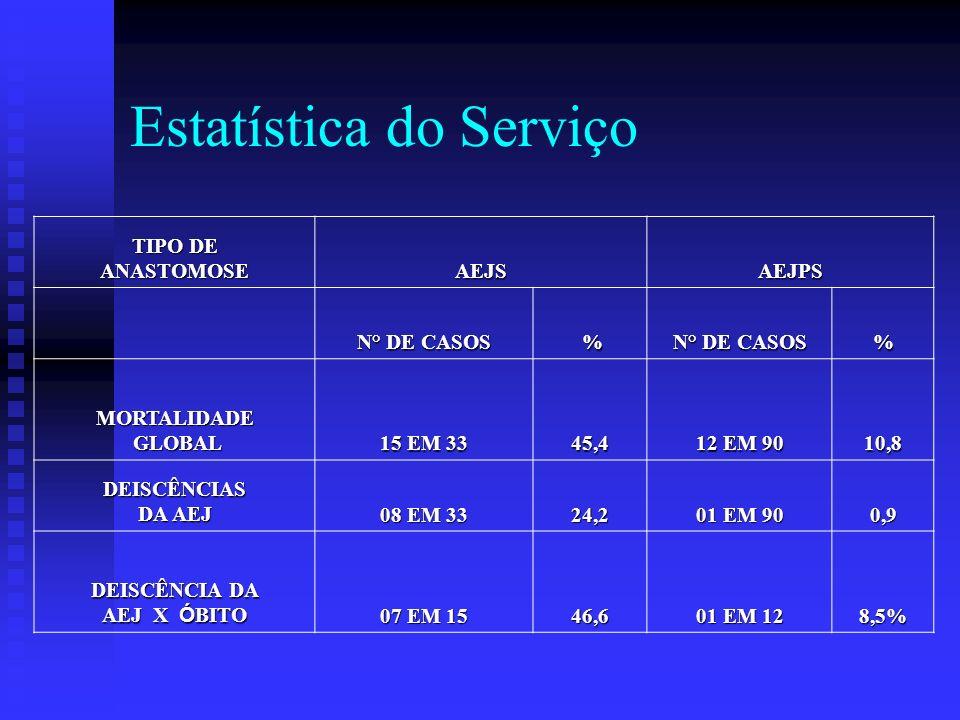 Estatística do Serviço