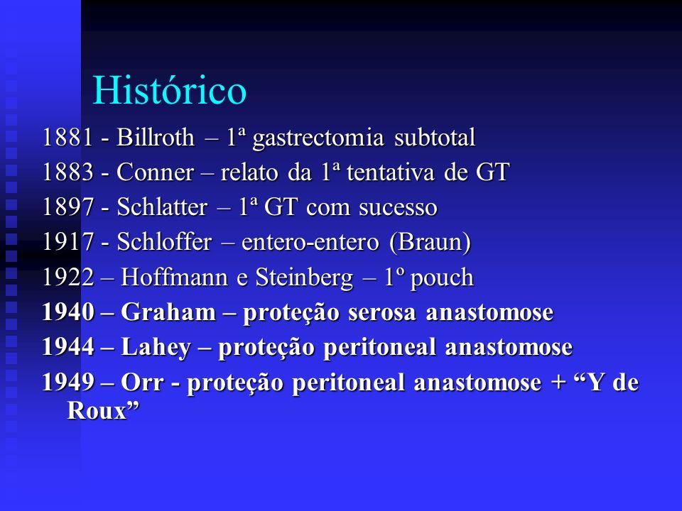 Histórico 1881 - Billroth – 1ª gastrectomia subtotal