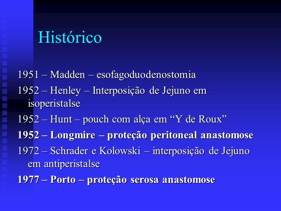 Histórico 1951 – Madden – esofagoduodenostomia