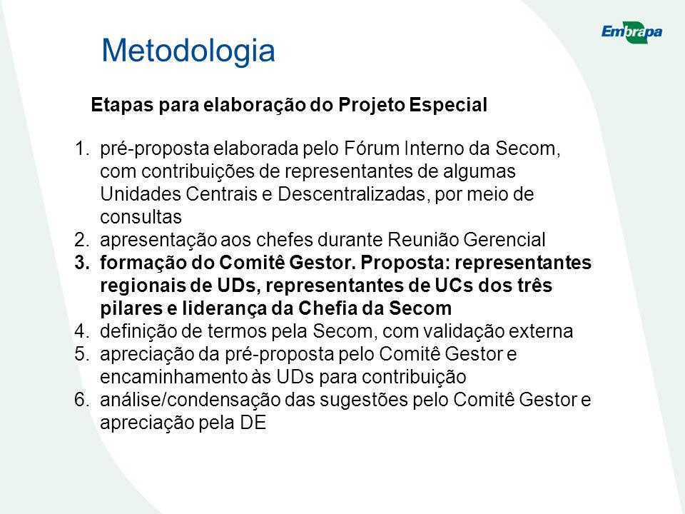 Metodologia Etapas para elaboração do Projeto Especial