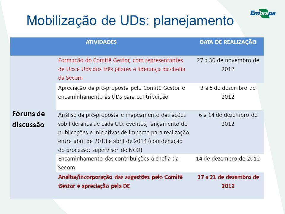 Mobilização de UDs: planejamento