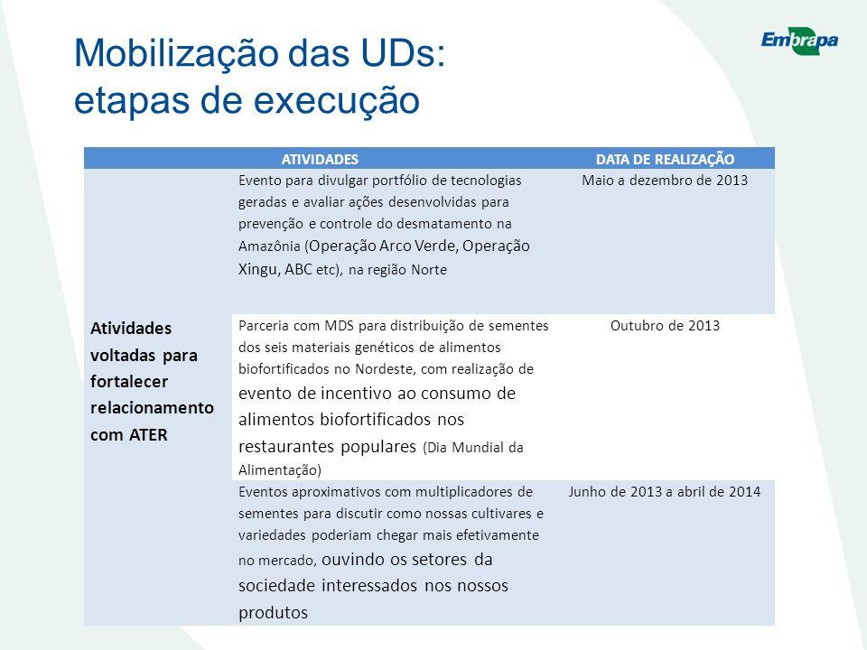Mobilização das UDs: etapas de execução