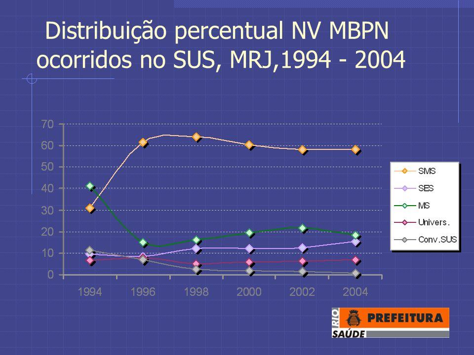 Distribuição percentual NV MBPN ocorridos no SUS, MRJ,1994 - 2004