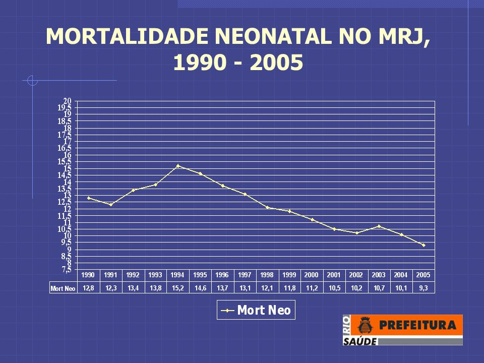 MORTALIDADE NEONATAL NO MRJ, 1990 - 2005