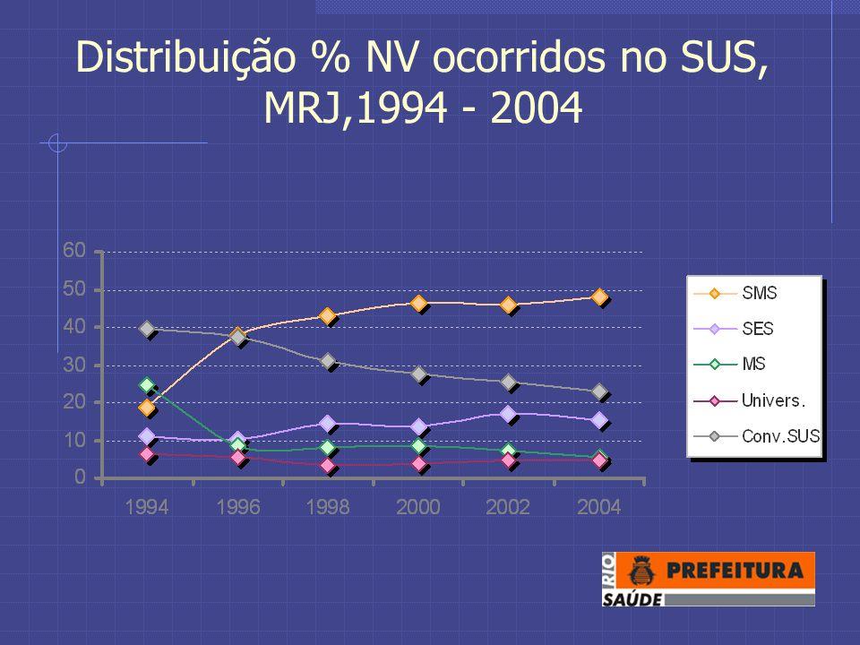 Distribuição % NV ocorridos no SUS, MRJ,1994 - 2004
