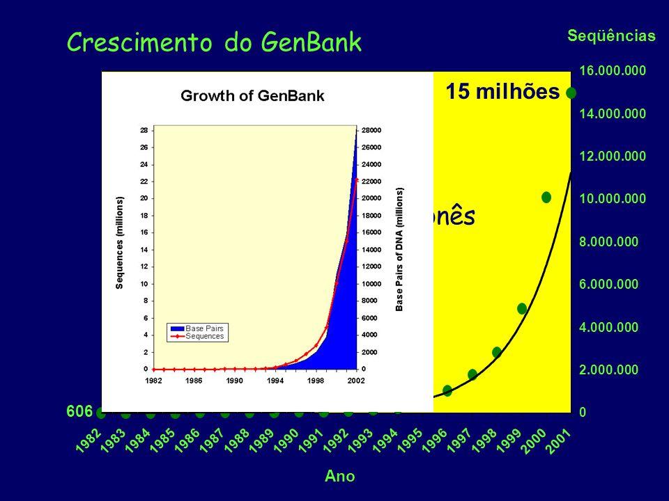 Crescimento do GenBank