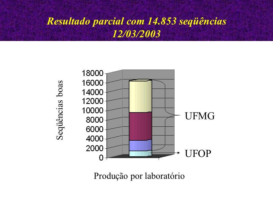 Resultado parcial com 14.853 seqüências