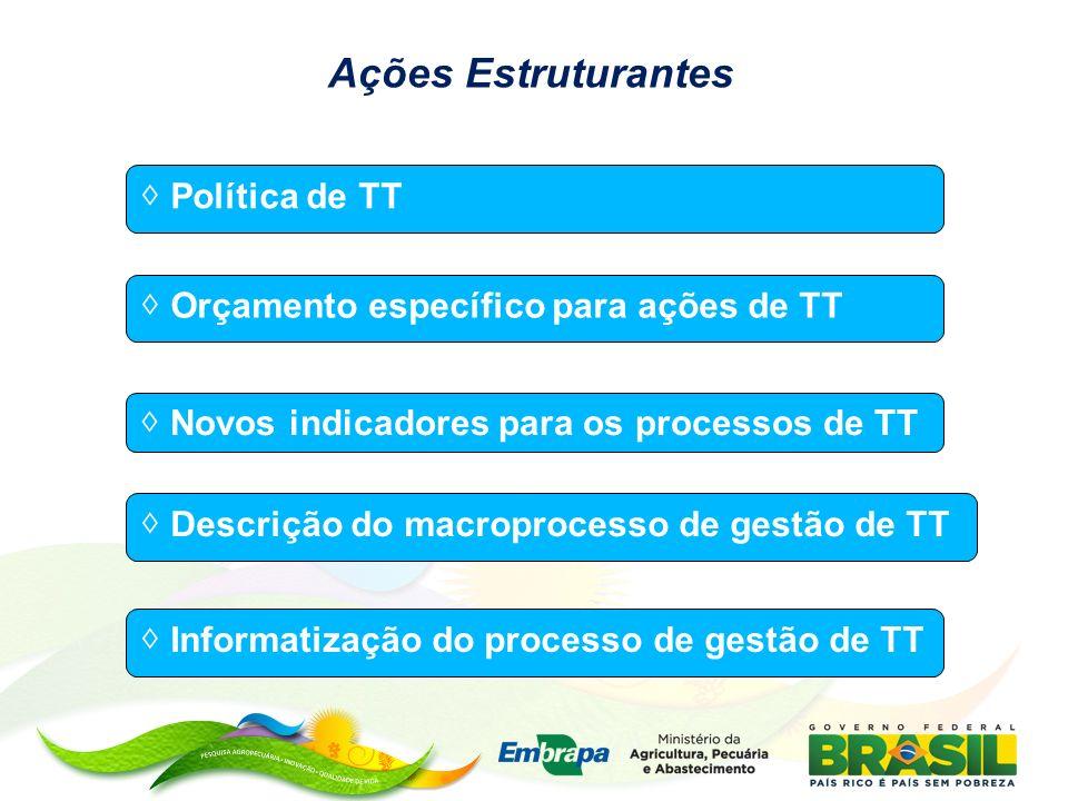 Ações Estruturantes ◊ Política de TT