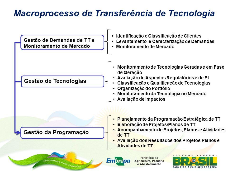 Macroprocesso de Transferência de Tecnologia