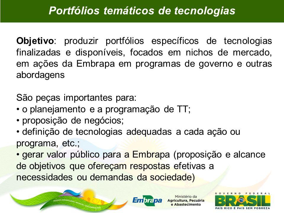Portfólios temáticos de tecnologias