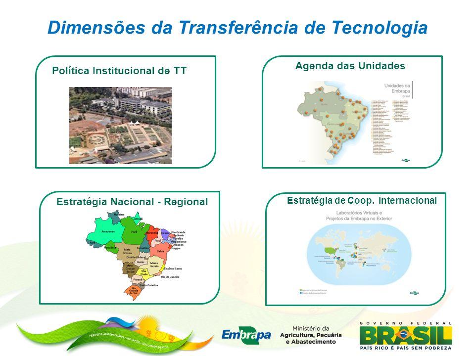 Dimensões da Transferência de Tecnologia
