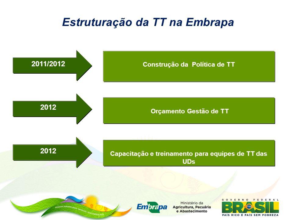 Estruturação da TT na Embrapa