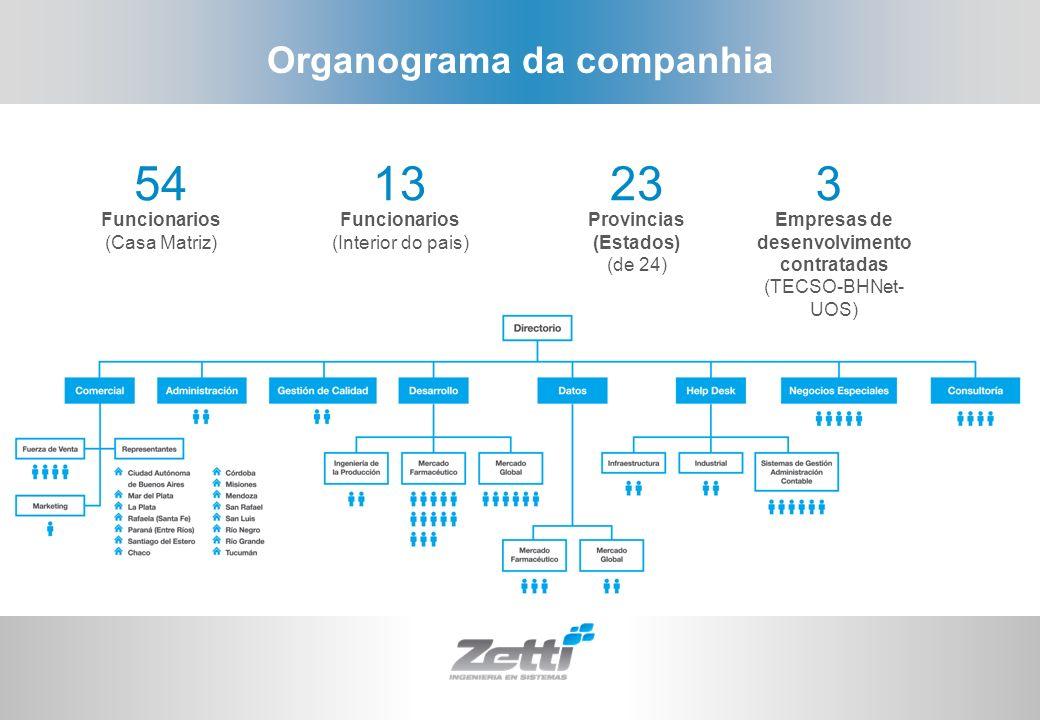 Organograma da companhia Empresas de desenvolvimento contratadas