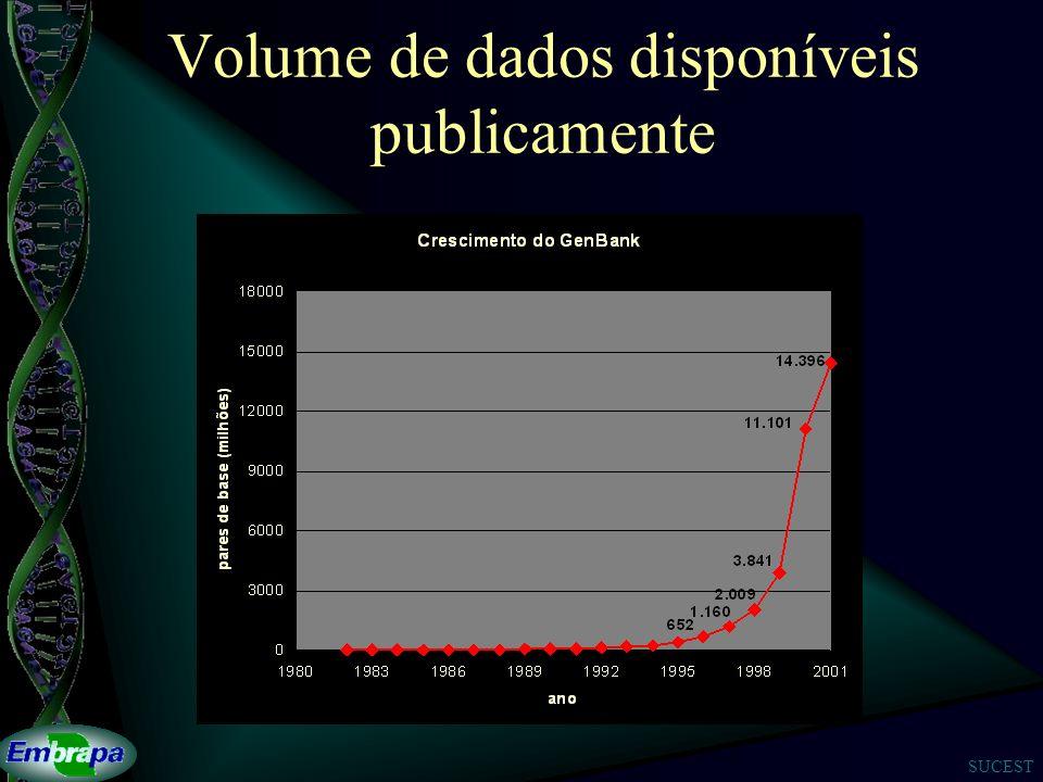 Volume de dados disponíveis publicamente